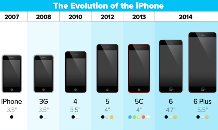设计师眼中哪款iphone最完美?