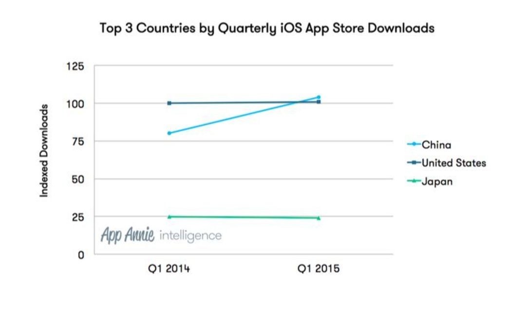 Top 3 Countries by Quarterly iOS App Store Downloads