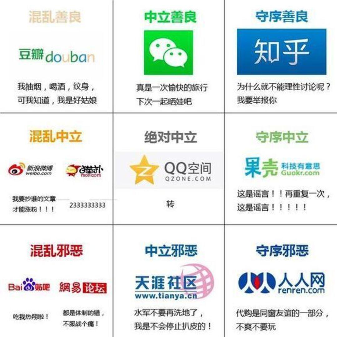 """广为流传的""""中国网络社交阵营九宫格"""""""