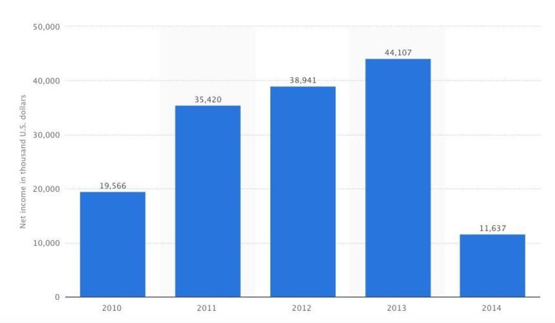 2014 年是惨淡的一年