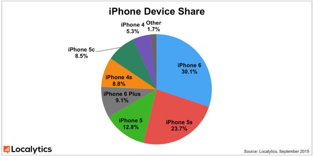 各代 iPhone 销量占比,图片来源:9to5mac