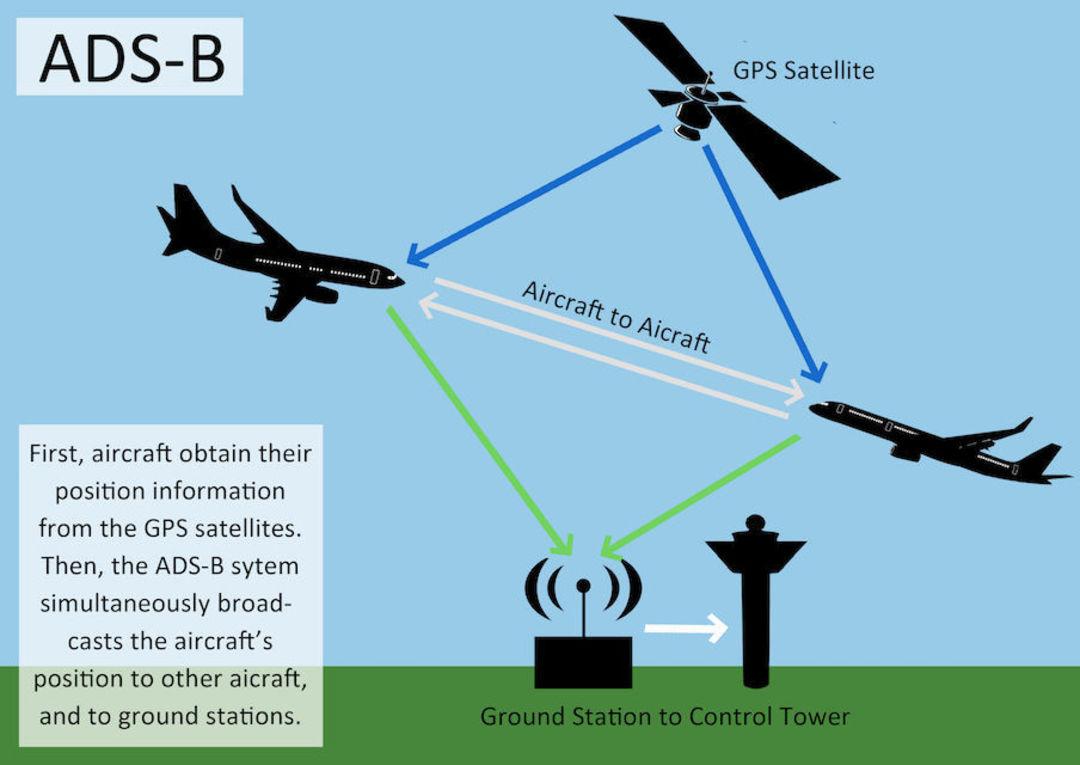 ADS-B 系统原理