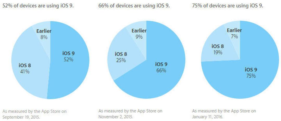 iOS 9 四个月来的使用比例变化,数据来自:苹果