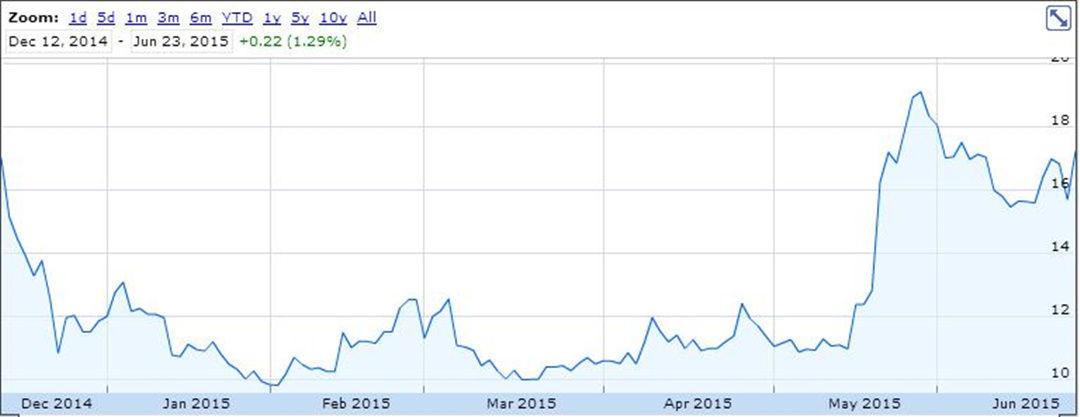 陌陌上市之后股价变化(数据来自:Google Finance)