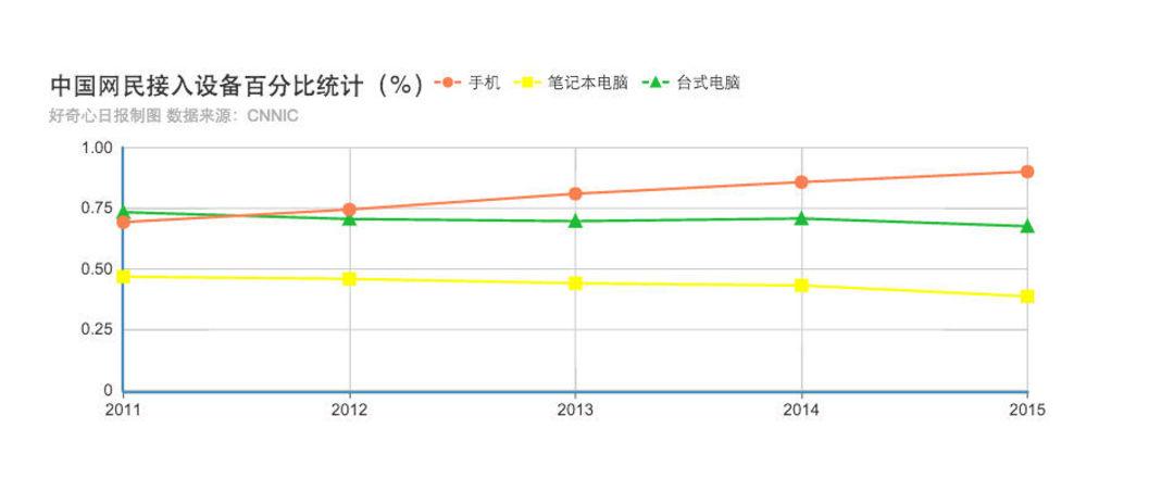 中国人在 2015 年 PC、手机使用率统计