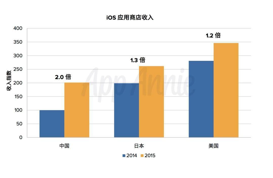 2014-2015 年,App Store 在美国、日本和中国市场的收入增速对比