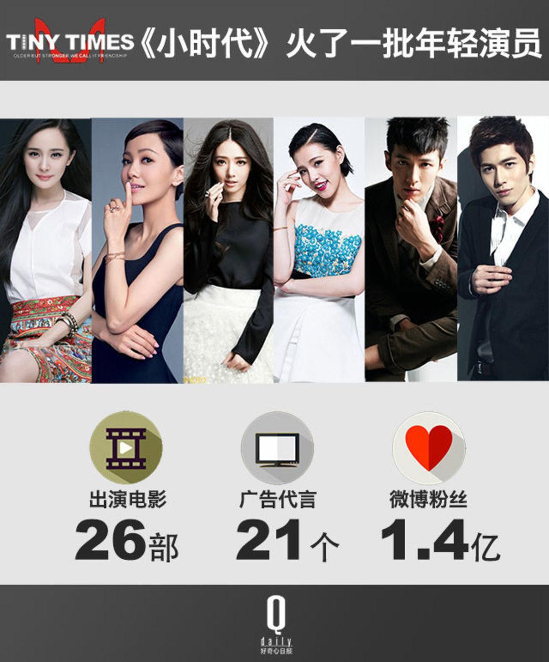 """中国电影里的""""奇葩""""《小时代》,到底改变了这个行业多少东西?_娱乐_好奇心日报"""