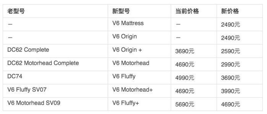 戴森 V6 产品价格调整,图片来自什么值得买