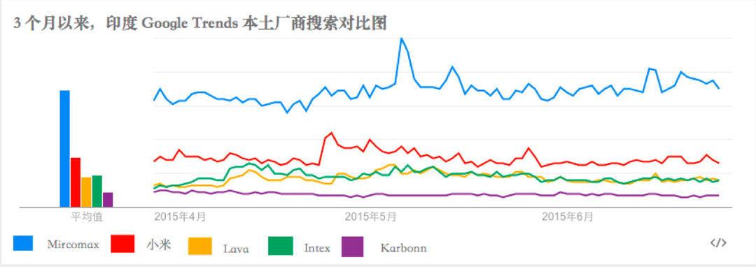 小米以及其他印度手机品牌最近三个月的搜索量对比