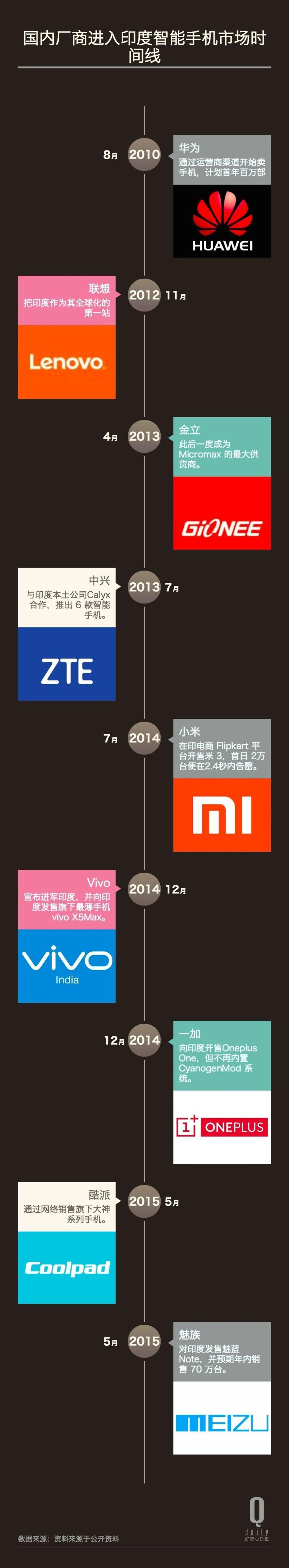 中国手机厂商进入印度时间表