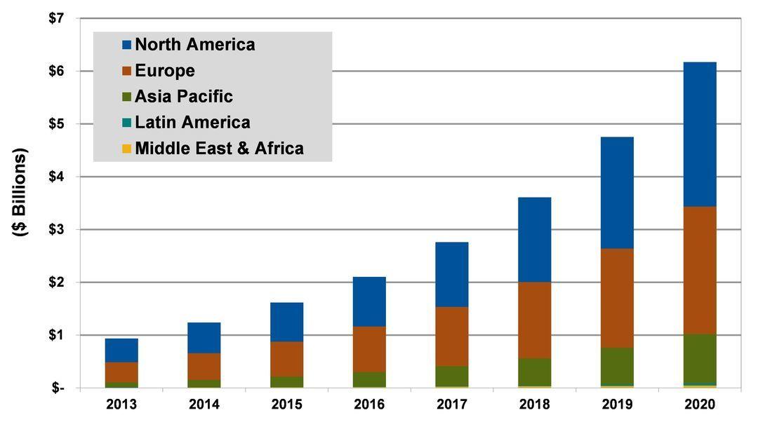 世界各地区2013-2020年汽车分享业务年收入预测(来自Navigant Research)