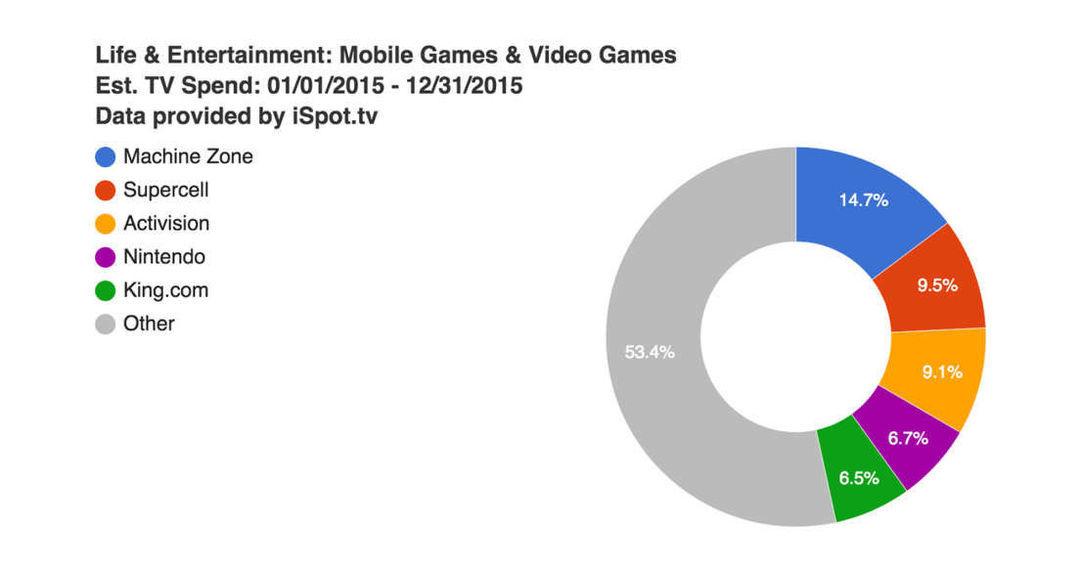 排名前五的游戏公司。图源来自 Venturebeat