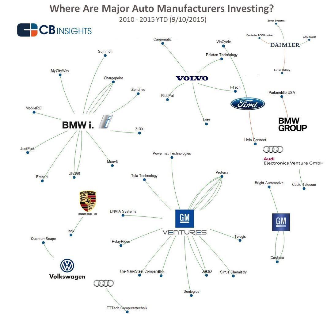 汽车公司投资项目