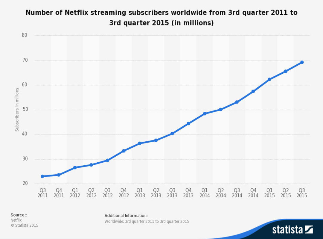 Netflix 近年来用户增长趋势,图片来自 Statista