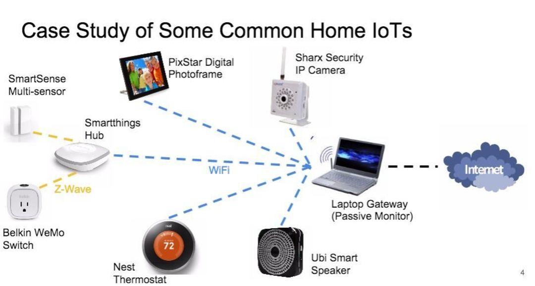 市面上诸多智能家居产品都有加密不强的问题