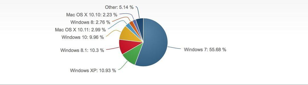 Net Application 给出的统计数据