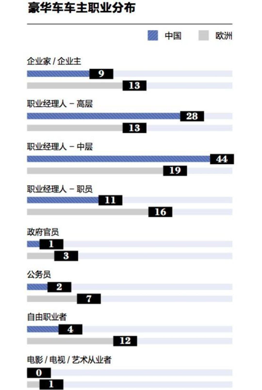 在中国和欧洲,开豪华车的都是哪些人?_商业_好奇心日报