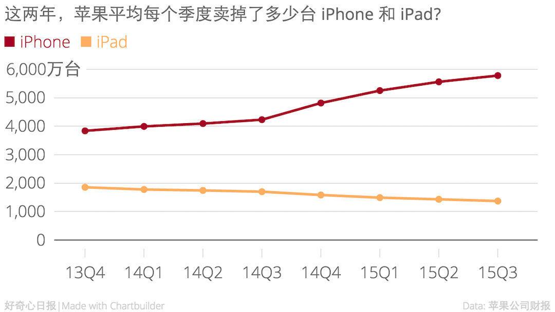 iPhone、iPad 销量变化 2014 - 2015