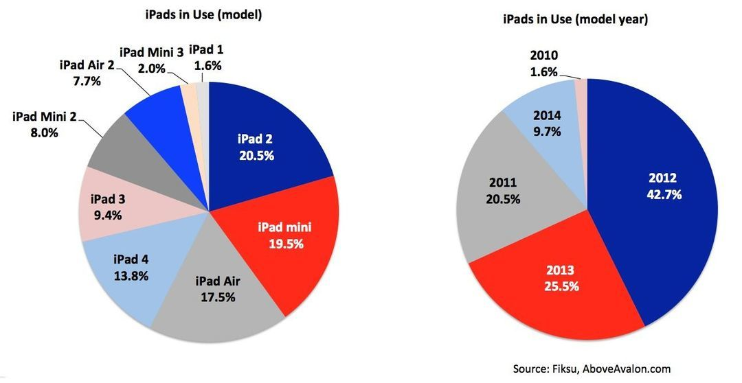 iPad 各型号使用率