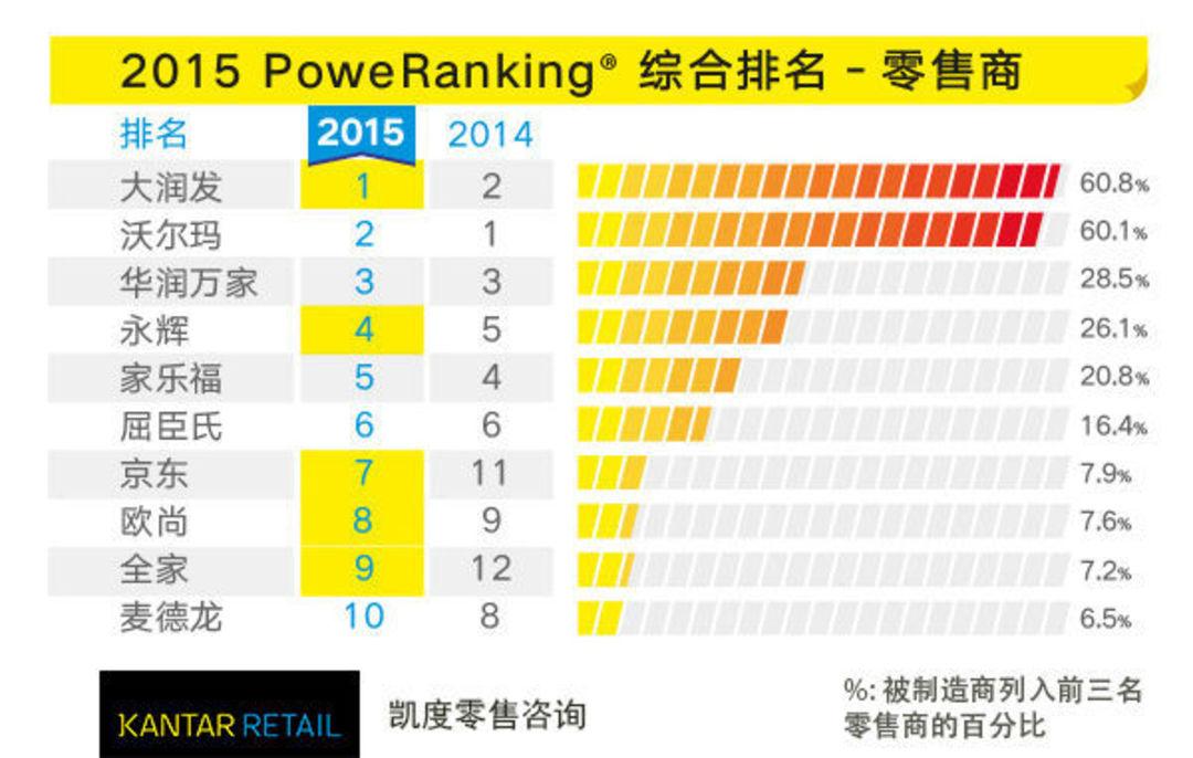 中国哪个超市表现最好?大润发首次超越了沃尔玛_商业_好奇心日报