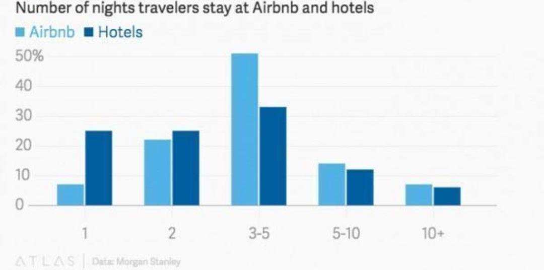 摩根士丹利:客人在 Airbnb 和酒店的住宿天数