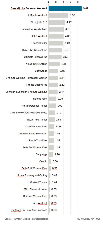 研究说,跟着健身应用锻炼并不一定健康_智能_好奇心日报
