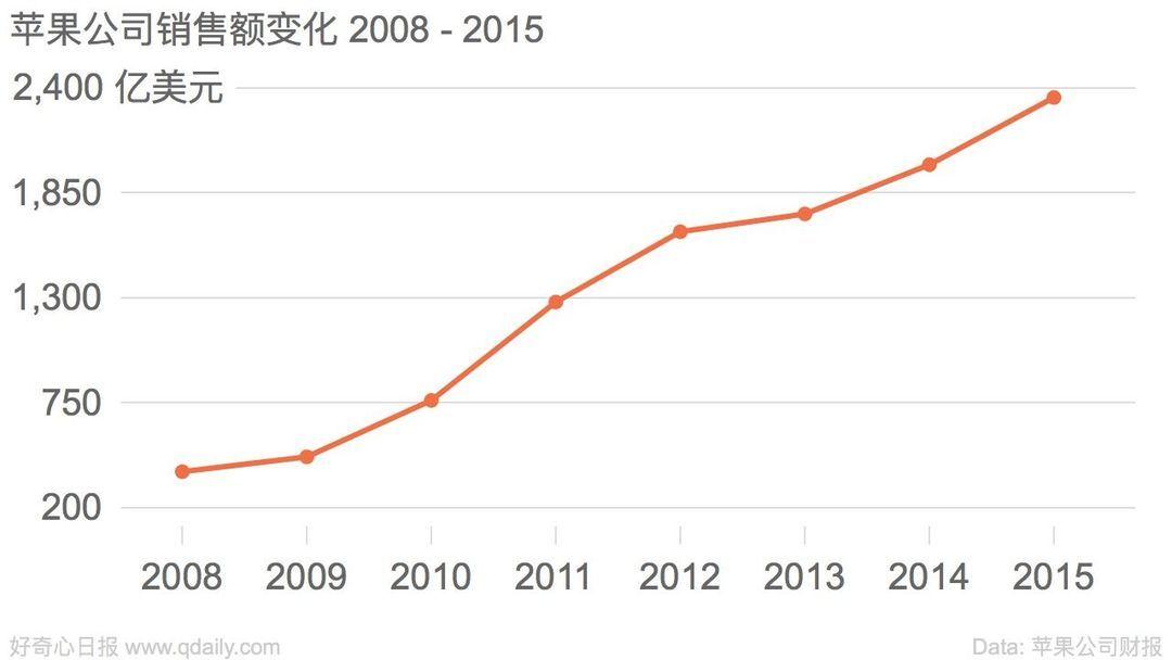 苹果公司销售额变化 2008 - 2015