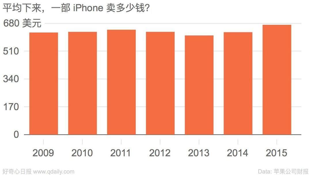 平均下来,一部 iPhone 卖多少钱?