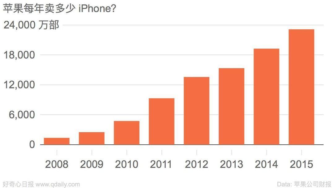 苹果每年卖多少 iPhone?2008 - 2015