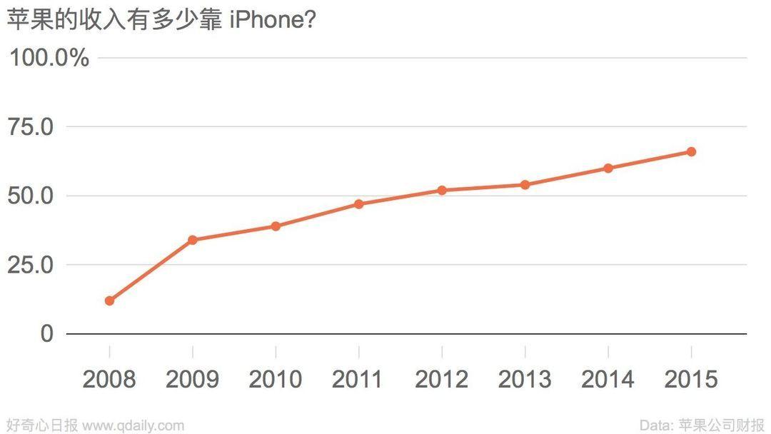 苹果的收入有多少靠 iPhone?