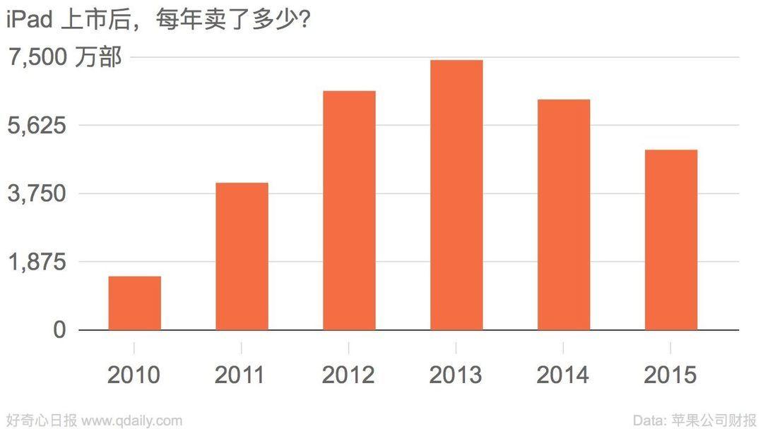 过去三年,iPad 越卖越少了