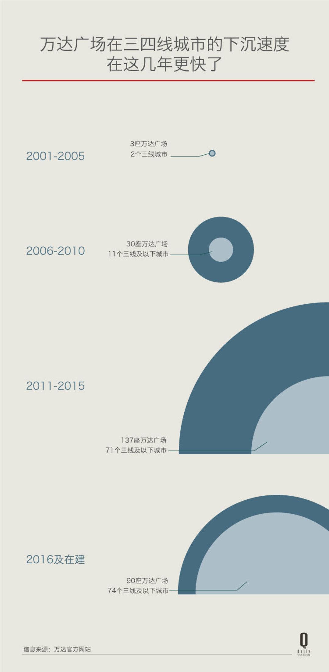 两张图告诉你,十几年来万达如何向三四线一步步扩张_商业_好奇心日报