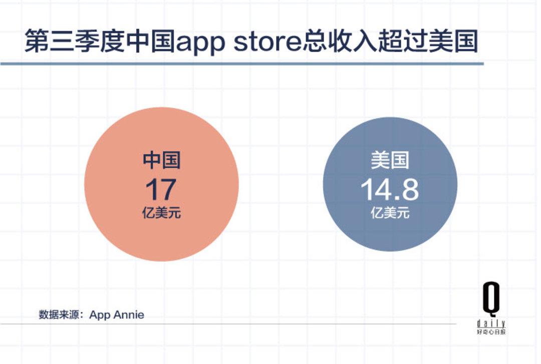 中国人在苹果应用上花钱超过美国,都花哪儿了?| 好奇心小数据_智能_好奇心日报