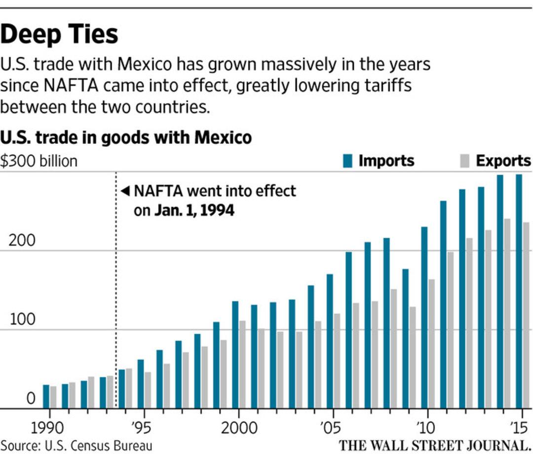 特朗普当选之后,墨西哥陷入了恐慌之中_商业_好奇心日报