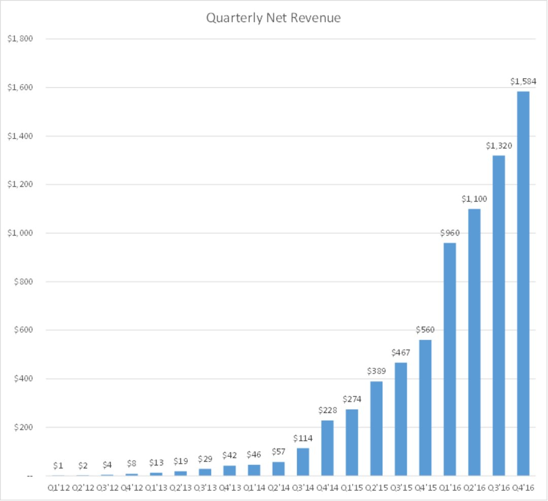 都说 Uber 明年要上市,投资人怎么看它的估值?