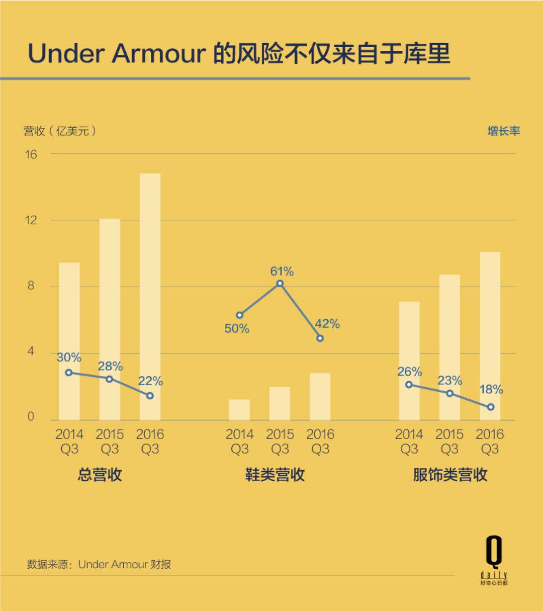 别看 UA 现在风头正健,其实已经暗藏风险   好奇心小数据