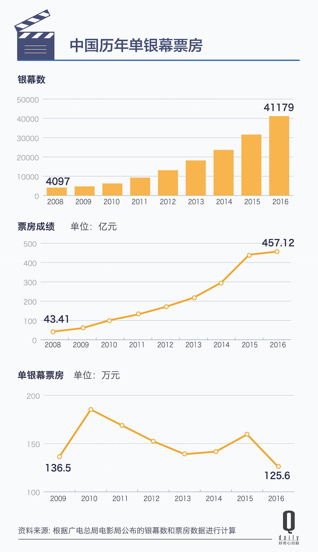 中国电影泡沫有多大,看看中美的单银幕票房对比就行|好奇心小数据_娱乐_好奇心日报