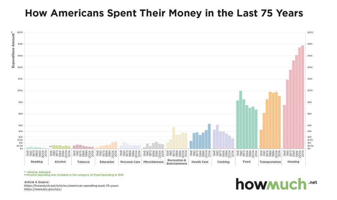 一个年轻人在美国买套房,基本上相当于多少买买买的总和?_商业_好奇心日报