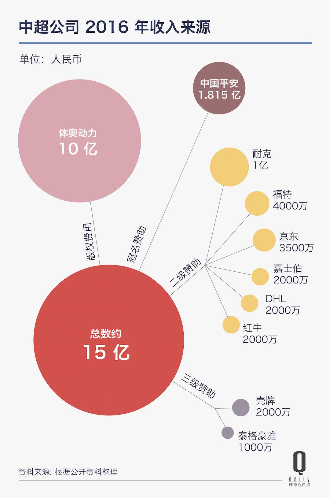中超公司 14 亿分红创纪录,这在足球联赛是什么水平 | 好奇心小数据_娱乐_好奇心日报