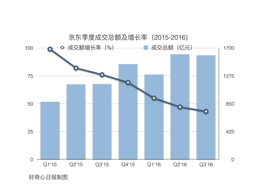 电商增长放慢以后,京东最近都在忙什么?_智能_好奇心日报