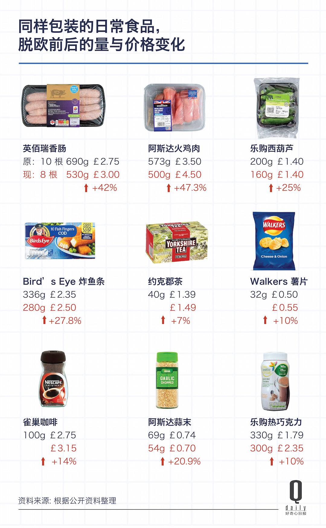 脱欧之后,英国几乎所有能吃能喝的都涨价了|好奇心小数据_商业_好奇心日报
