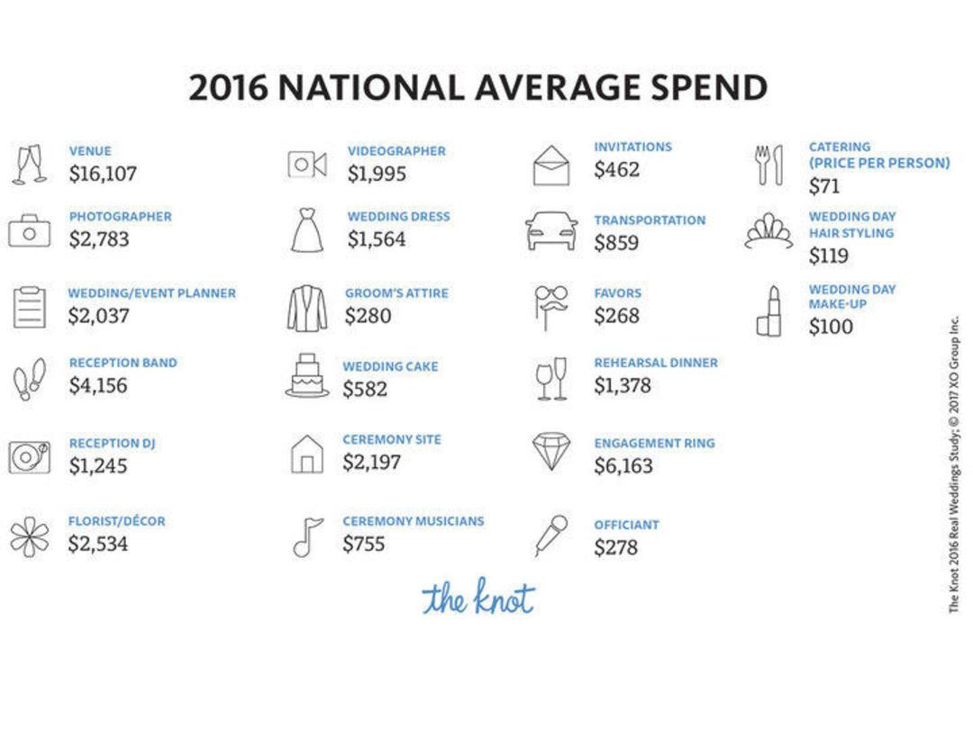 美国人办婚礼越来越贵了,而且女方花钱比较多_娱乐_好奇心日报