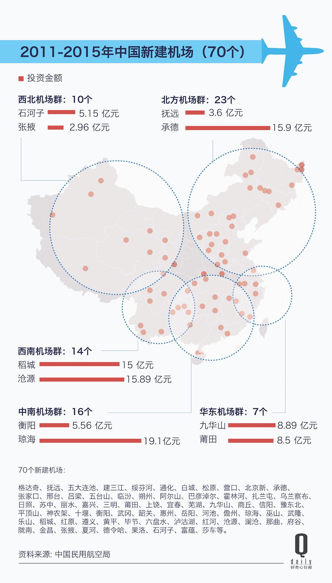 中国 7 成以上的机场都亏,但偏远地区还在不停建机场|好奇心小数据_商业_好奇心日报
