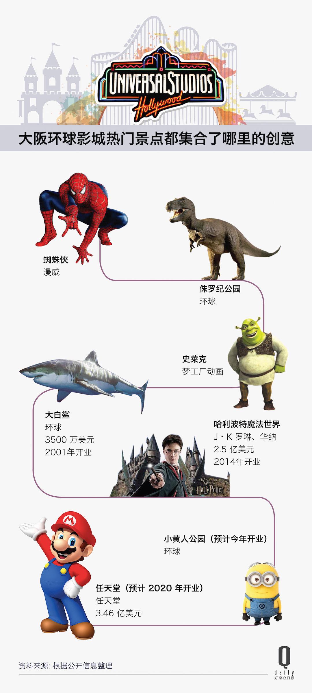 环球影业从日本人那里买回了大阪环球影城,7 张图告诉你他们为什么要这么做_娱乐_好奇心日报