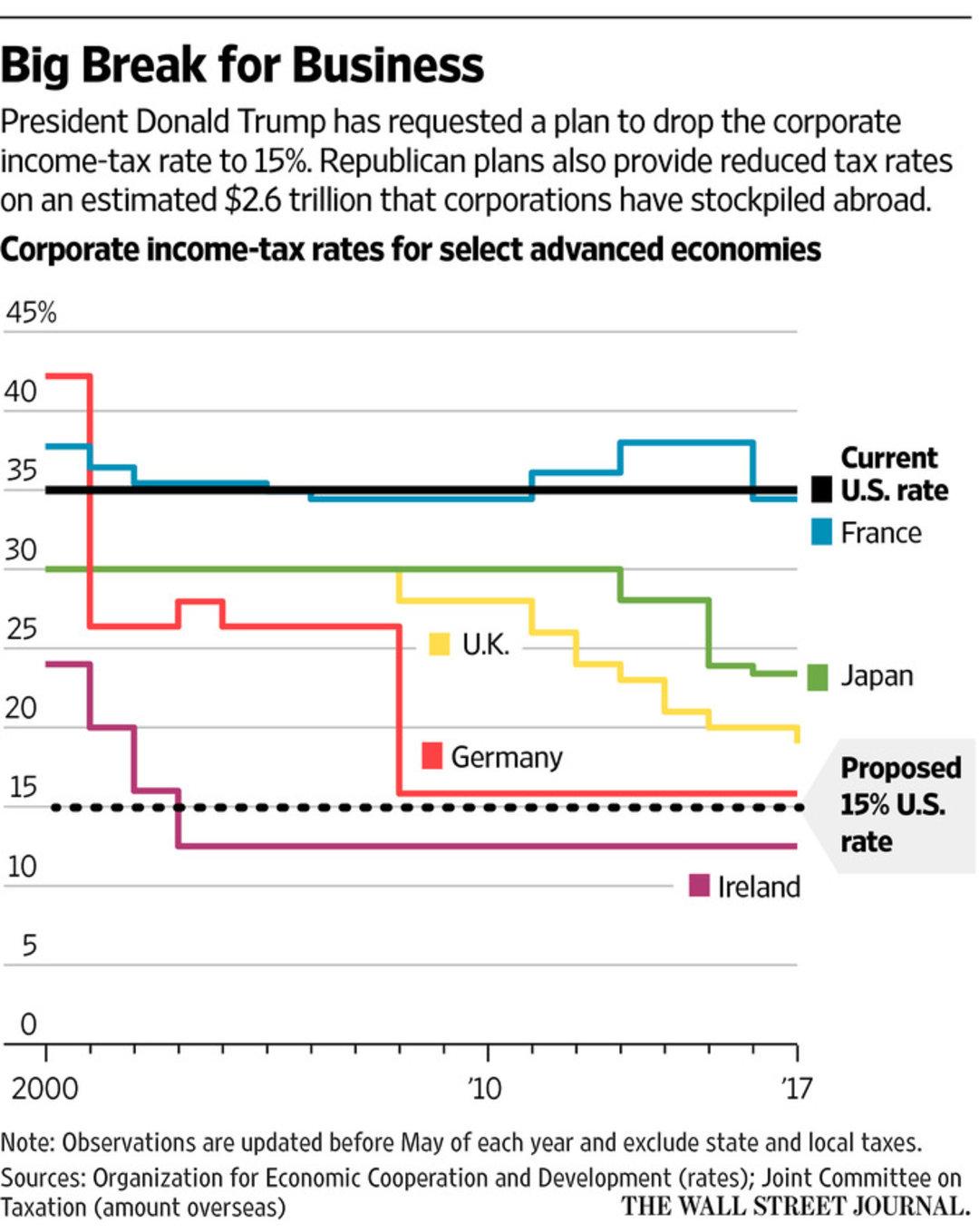 特朗普上任 100 天之际公布的减税计划,没能让市场高兴起来_商业_好奇心日报