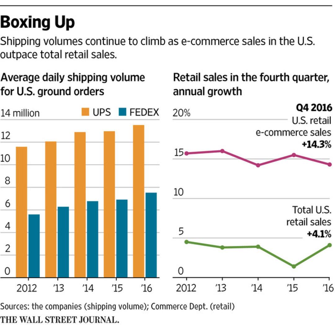 零售商高估市场需求,UPS 希望他们承担多出来的物流成本_商业_好奇心日报