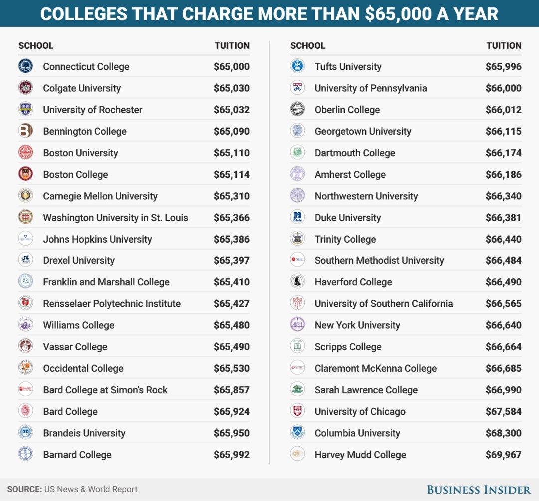 读四年美国大学,比成为美国总统私人庄园的会员还贵_智能_好奇心日报