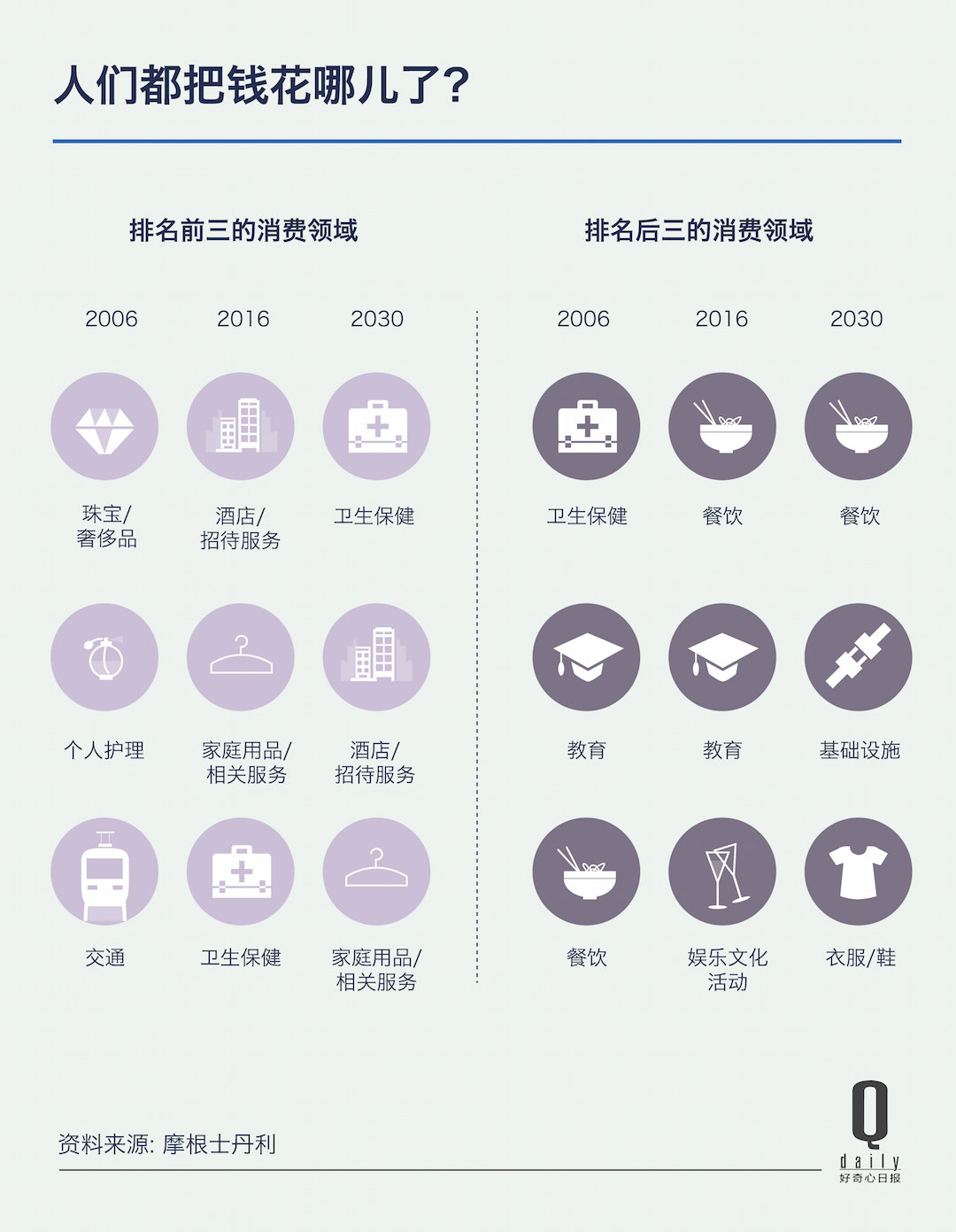 到 2030 年,中国三四线城市将贡献 2/3 的经济增长 好奇心小数据_文化_好奇心日报