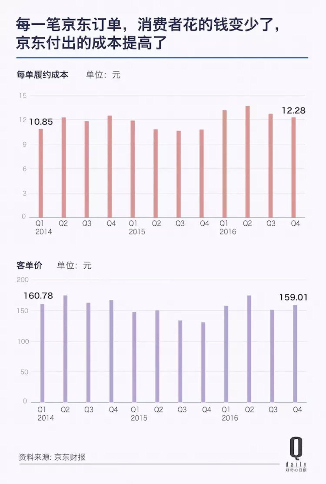 京东市值眼看就要追上百度了,10 张图告诉你中国互联网公司的此消彼长_智能_好奇心日报