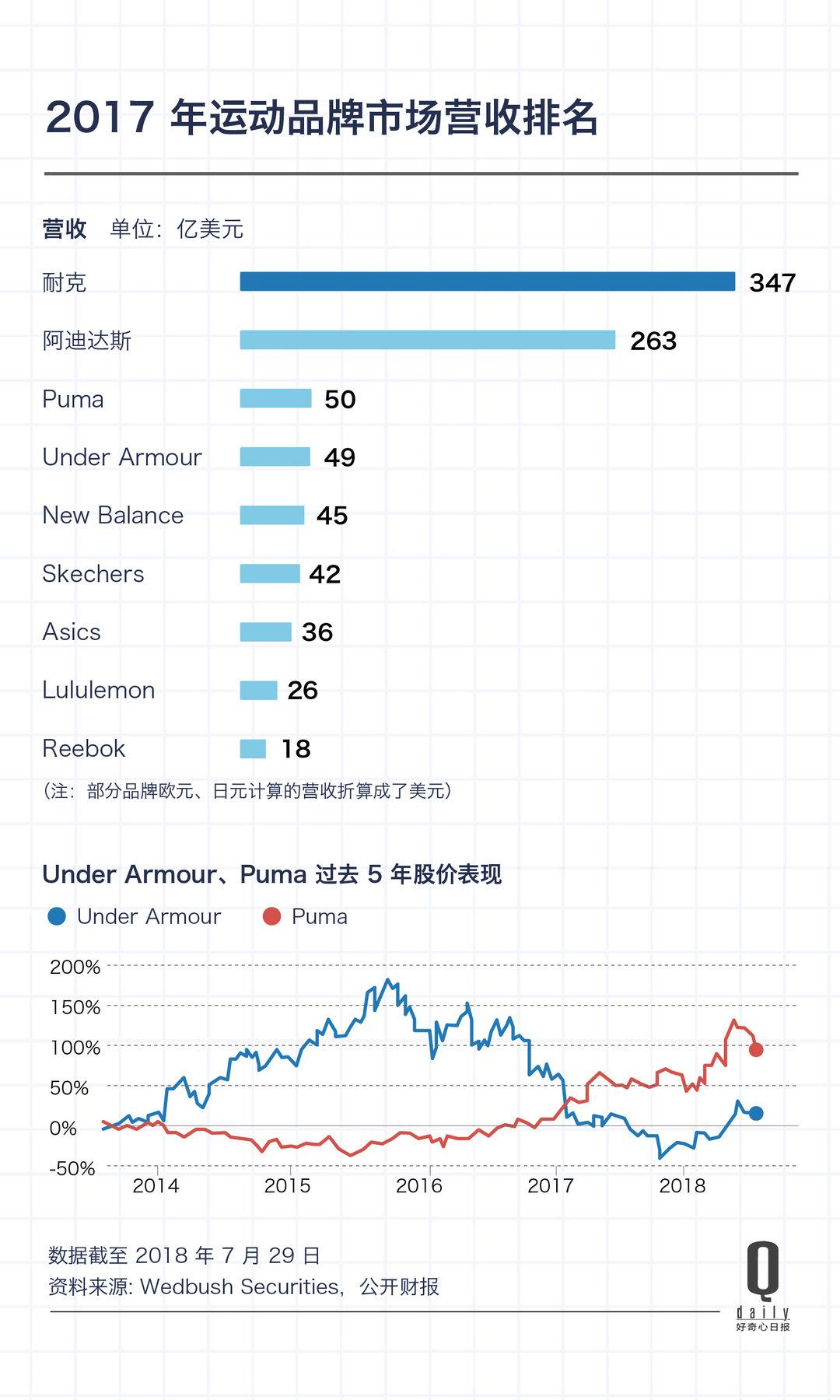 fashion design meglio rilasciare informazioni su 2018-2019 Global sports brand market rankings - Quanzhou Yimao ...